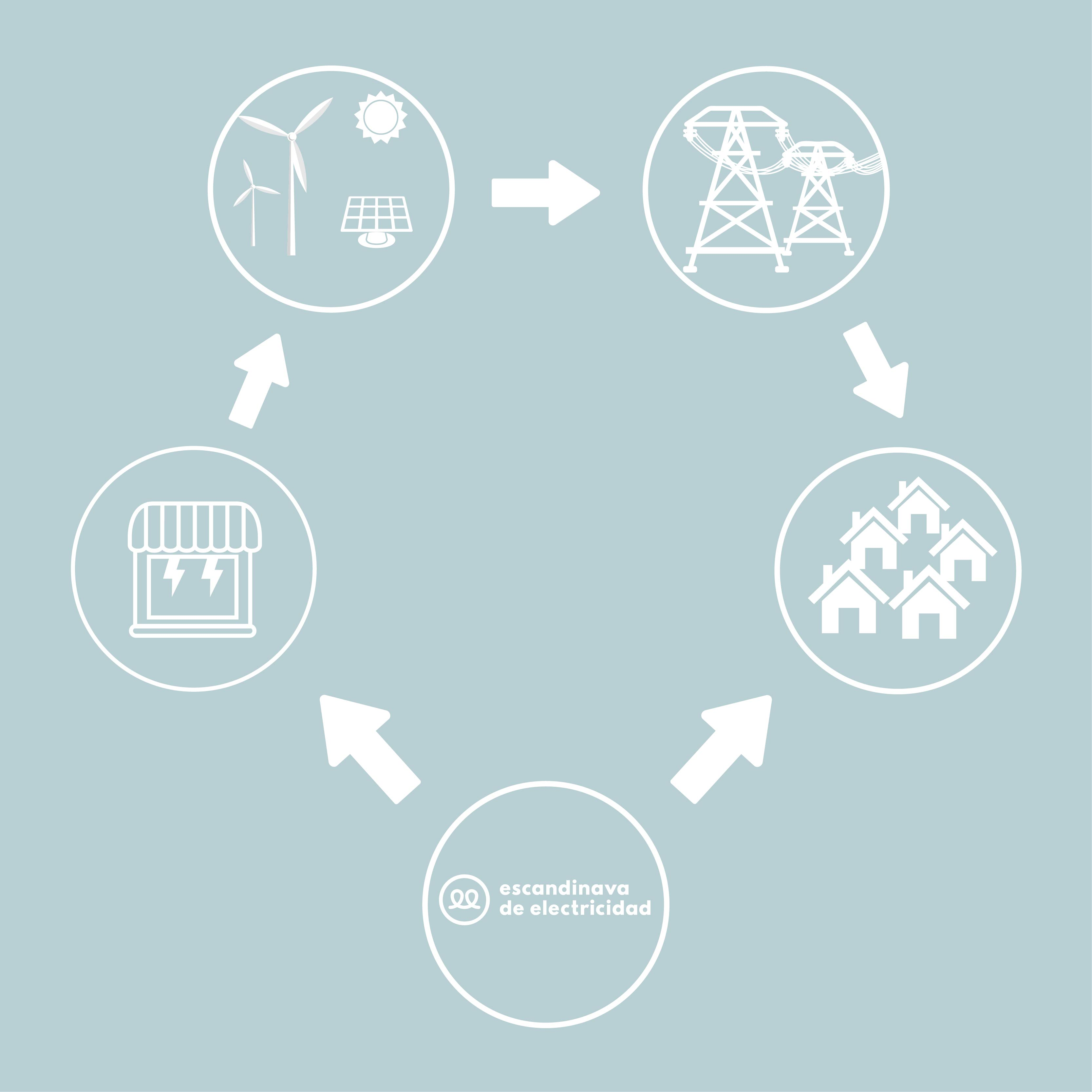 diferencia comercializadora eléctrica y distribuidora eléctrica