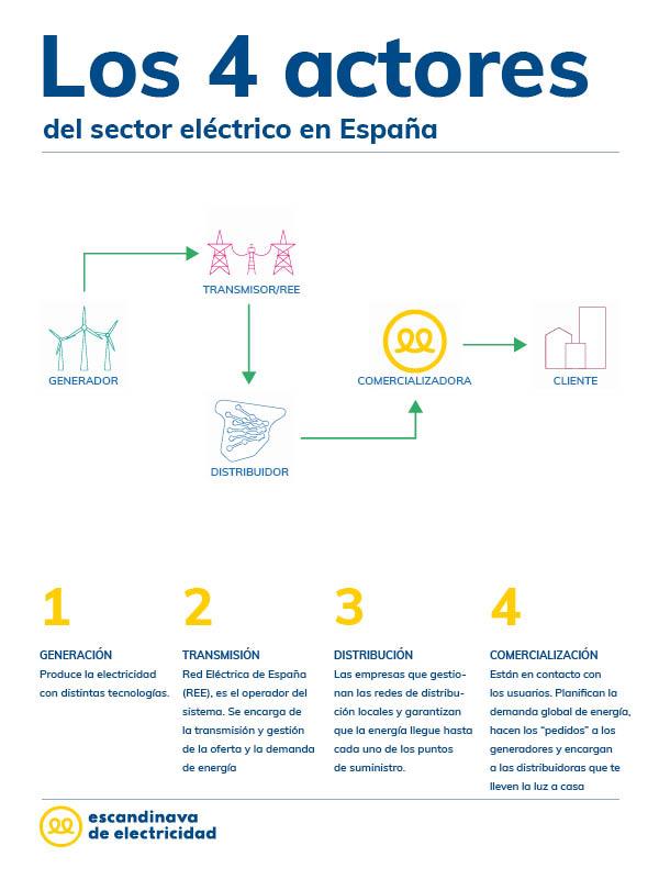 Los 4 actores del sector eléctrico en España