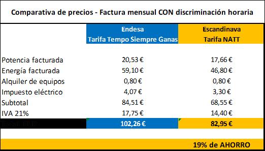 Comparativa tarifas CON discriminación horaria - Energía Verde