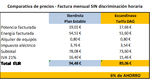 comparativa tarifas SIN discriminación horaria